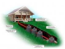 схема работы канализации на даче