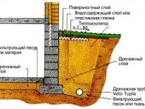 схема дренажной системы вокруг дома