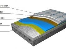 Последовательность укладки слоев при гидроизоляции ванной