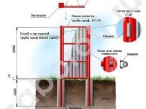 схема постройки калитки из профлиста
