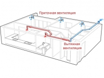 Работа искусственной вентиляции в квартире