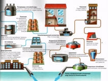 устройство системы водоснабжения и канализации