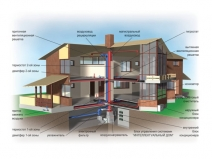 проект системы вентиляции коттеджа