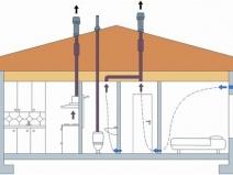 Вывод вентиляционных труб из ванной и туалета