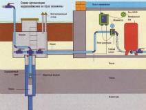 схема дачной системы водоснабжения