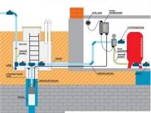 Организация автономного водоснабжения