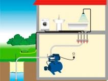 Подключение водопровода к насосной станции