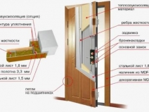 Схема звукоизоляции дверей